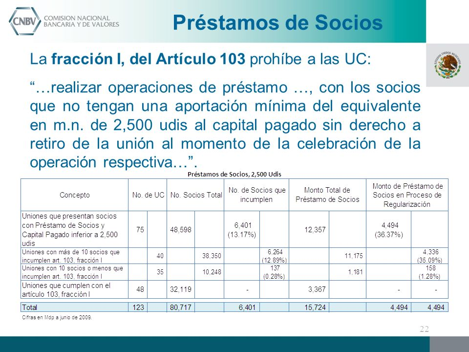 Préstamos de Socios La fracción I, del Artículo 103 prohíbe a las UC: