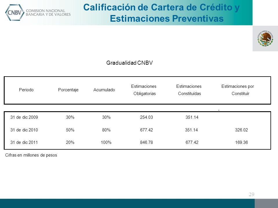 Calificación de Cartera de Crédito y Estimaciones Preventivas