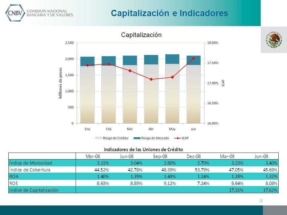 Capitalización e Indicadores