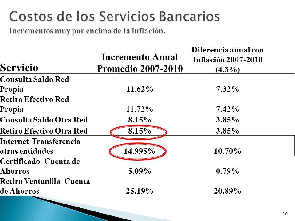 Costos de los Servicios Bancarios Incrementos muy por encima de la inflación.