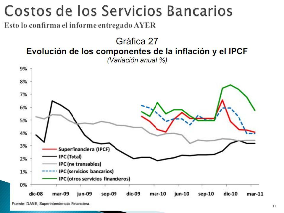 Costos de los Servicios Bancarios Esto lo confirma el informe entregado AYER