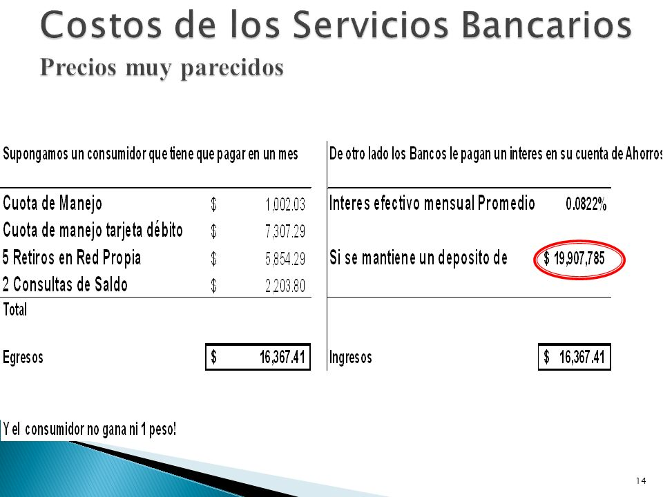 Costos de los Servicios Bancarios Precios muy parecidos