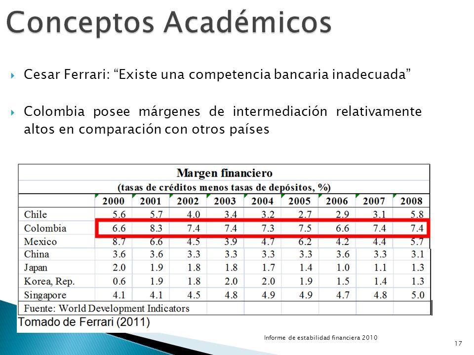 Conceptos Académicos Cesar Ferrari: Existe una competencia bancaria inadecuada