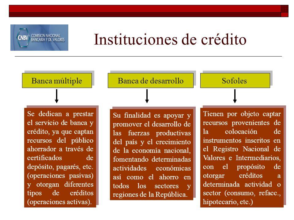 Instituciones de crédito