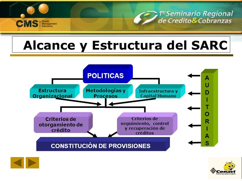 Alcance y Estructura del SARC