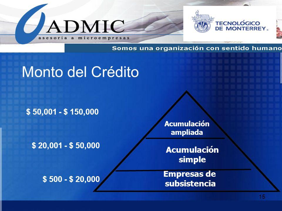 Monto del Crédito Acumulación simple Empresas de subsistencia
