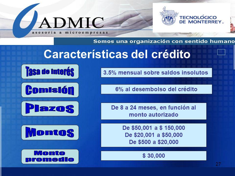 Características del crédito