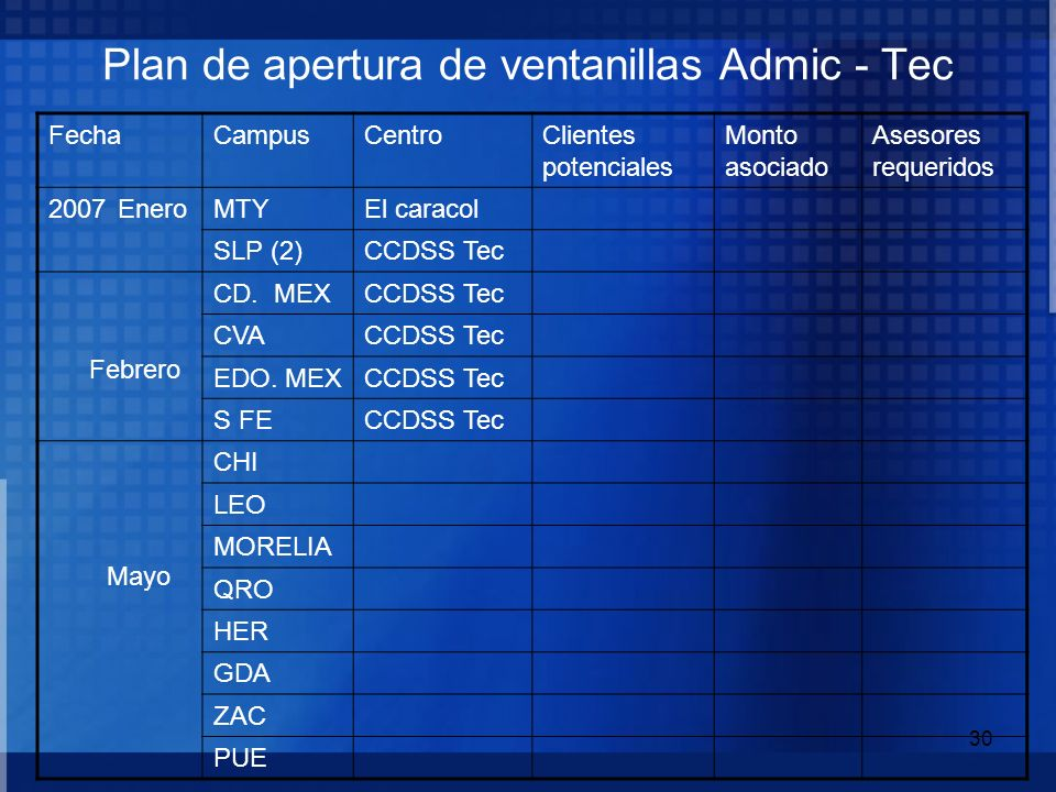 Plan de apertura de ventanillas Admic - Tec