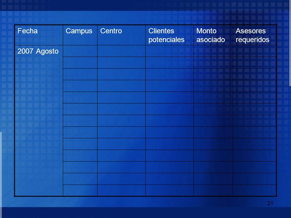 Fecha Campus Centro Clientes potenciales Monto asociado Asesores requeridos Agosto