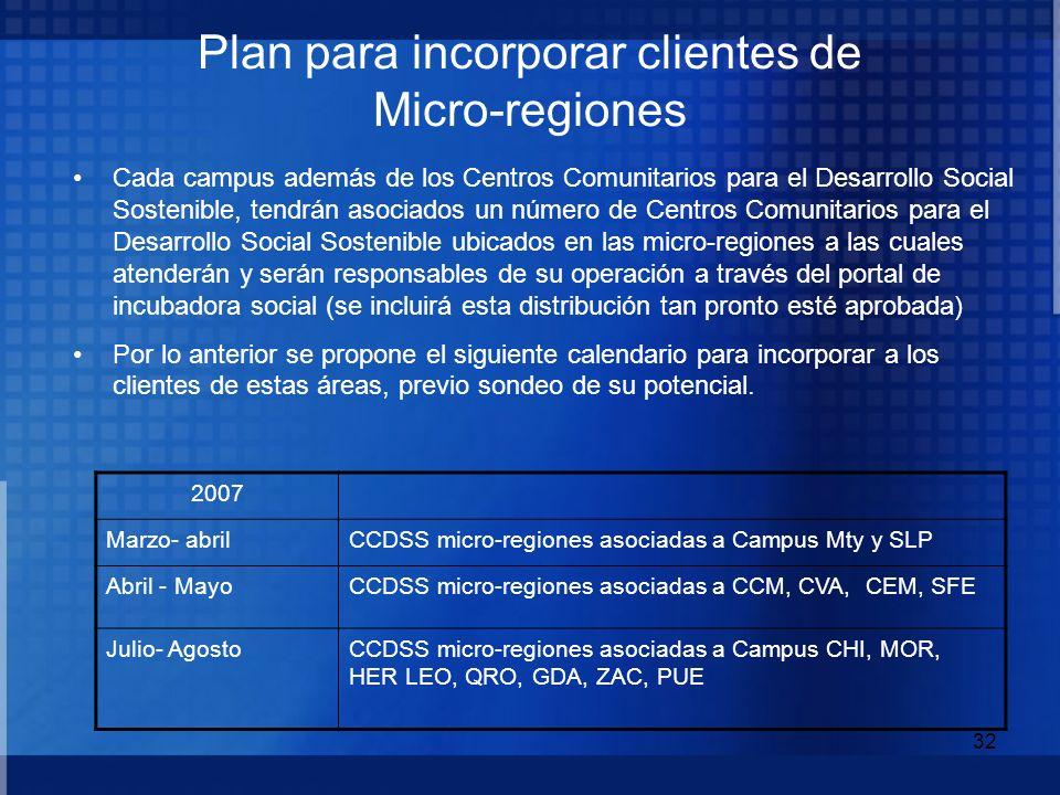 Plan para incorporar clientes de Micro-regiones