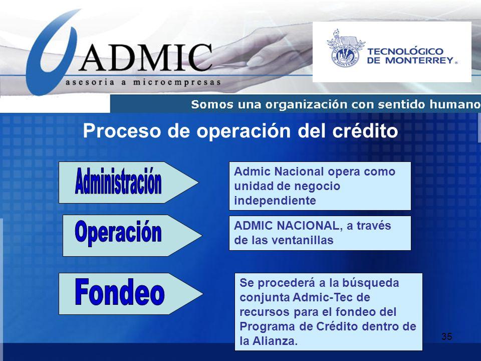 Proceso de operación del crédito