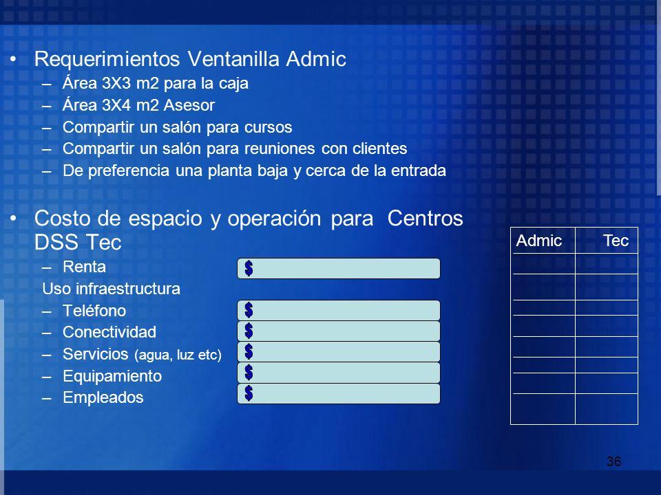 $ $ $ $ $ $ Costo de espacio y operación para Centros DSS Tec