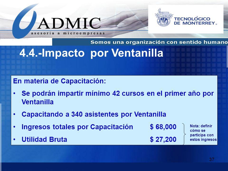 4.4.-Impacto por Ventanilla