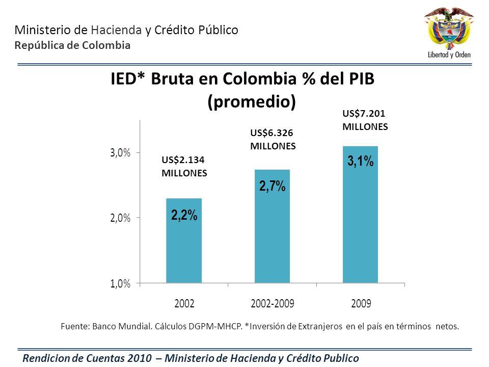 IED* Bruta en Colombia % del PIB (promedio)