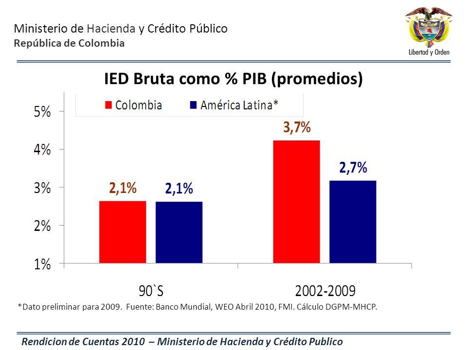 IED Bruta como % PIB (promedios)