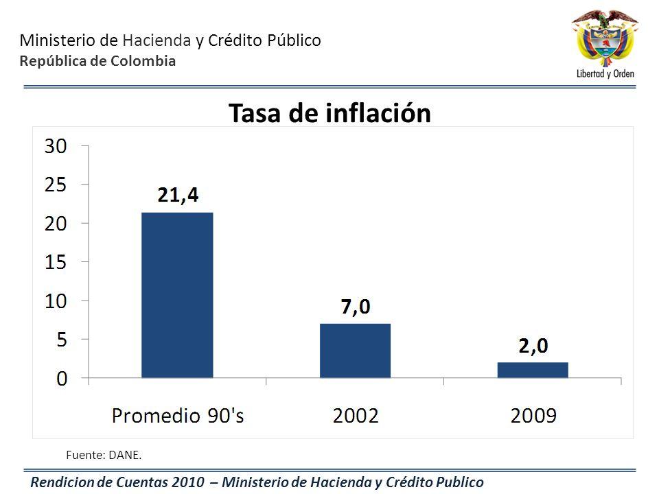 Tasa de inflación Fuente: DANE.