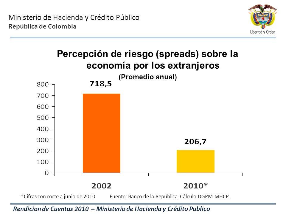 Percepción de riesgo (spreads) sobre la economía por los extranjeros