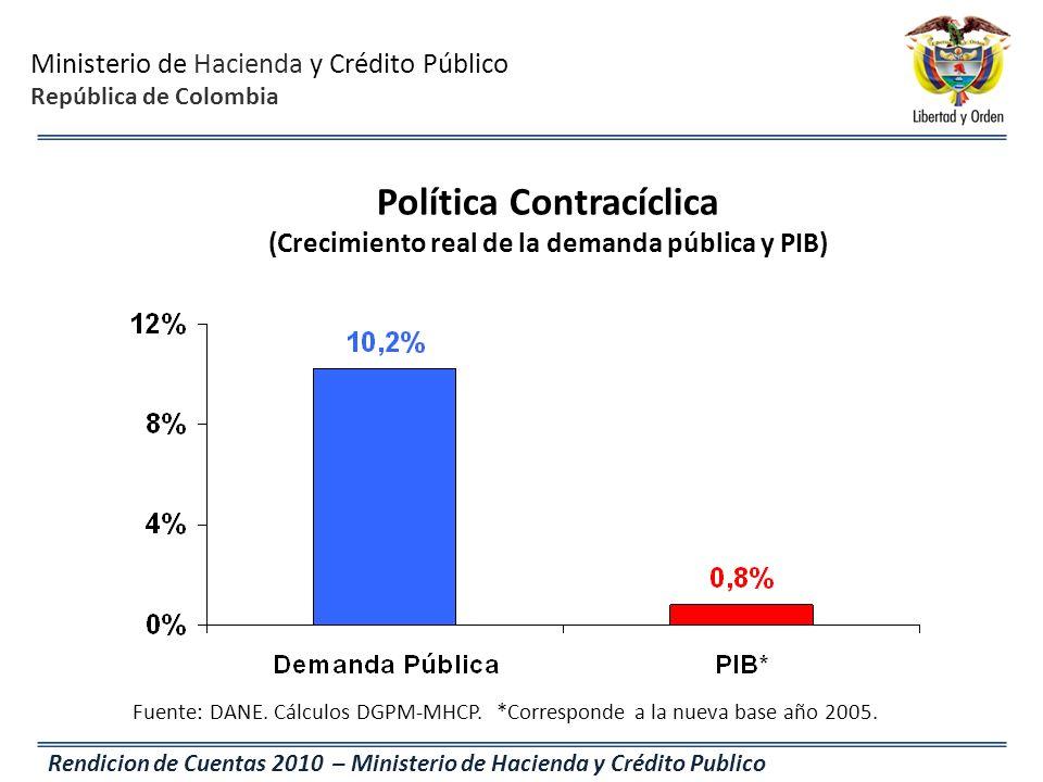Política Contracíclica (Crecimiento real de la demanda pública y PIB)