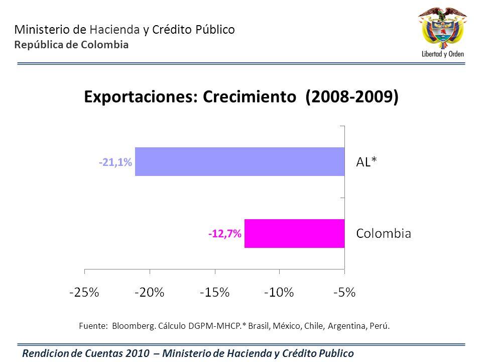 Exportaciones: Crecimiento (2008-2009)