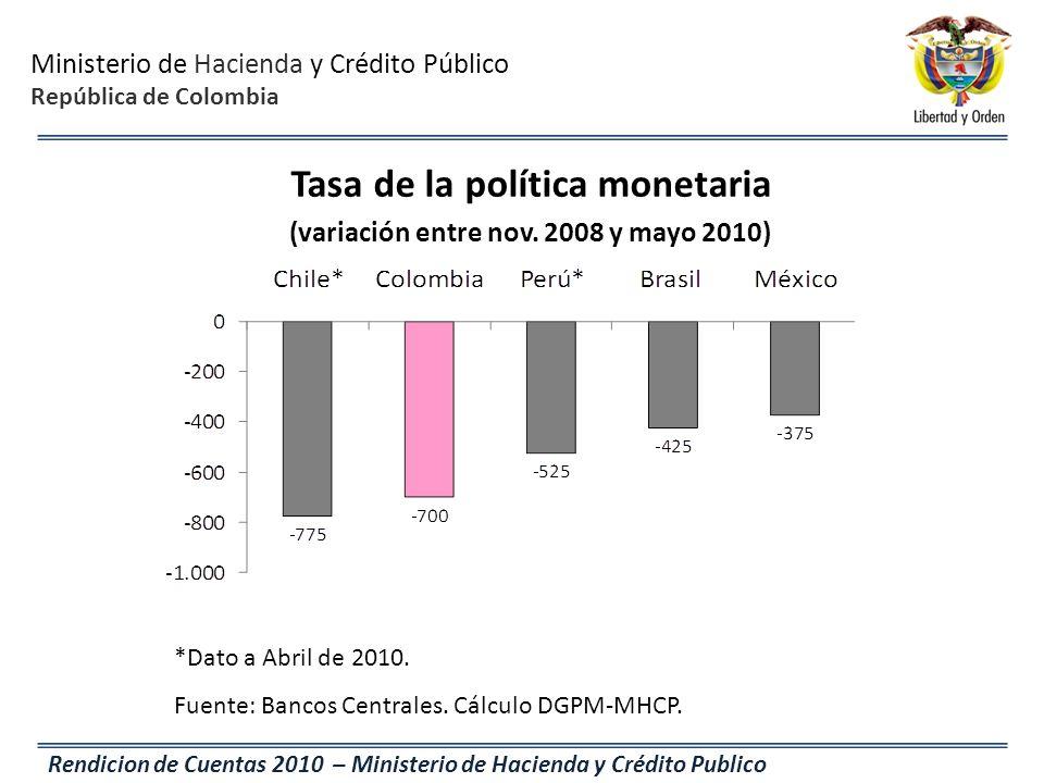 Tasa de la política monetaria (variación entre nov. 2008 y mayo 2010)