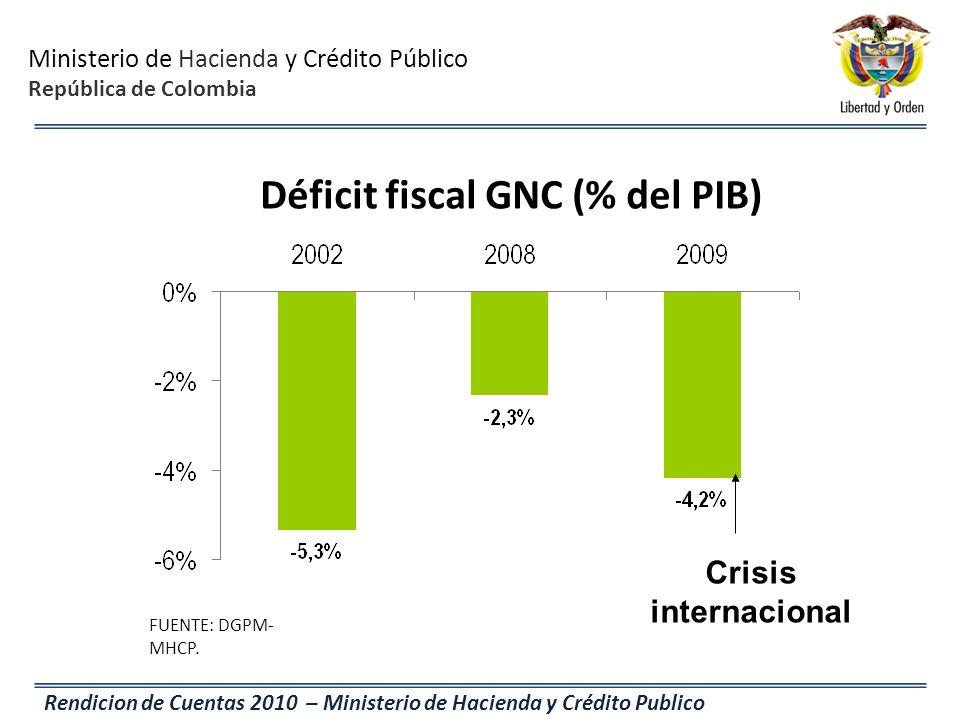 Déficit fiscal GNC (% del PIB)