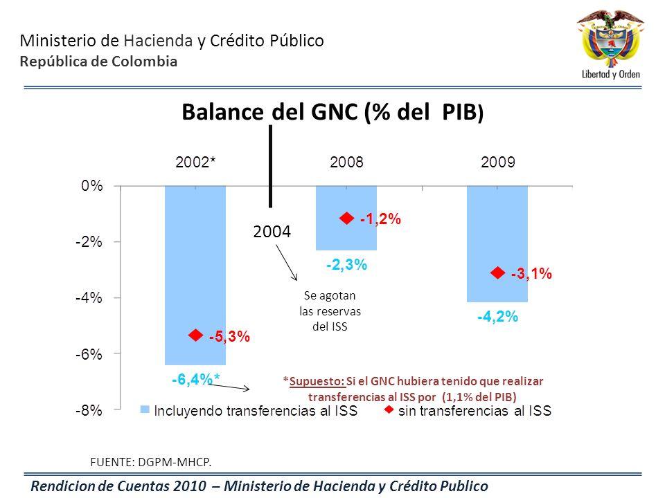 Balance del GNC (% del PIB)
