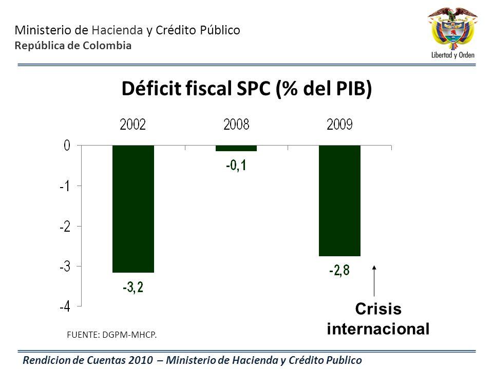 Déficit fiscal SPC (% del PIB)