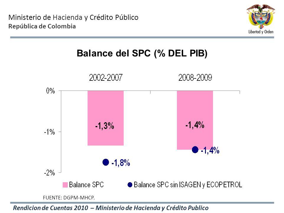 Balance del SPC (% DEL PIB)