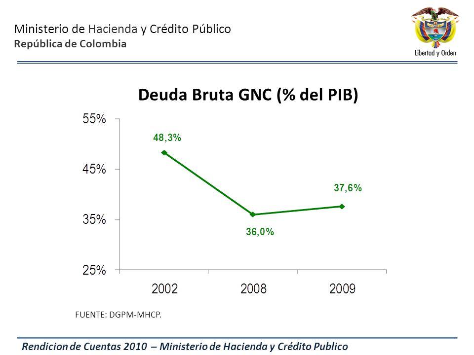 Deuda Bruta GNC (% del PIB)