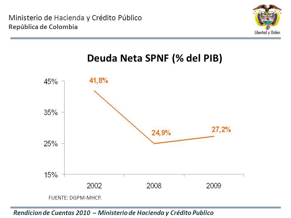 Deuda Neta SPNF (% del PIB)