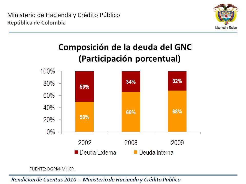 Composición de la deuda del GNC (Participación porcentual)