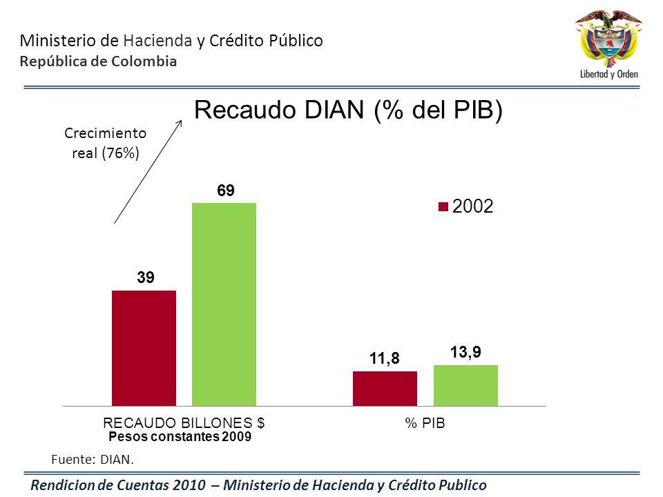 Recaudo DIAN (% del PIB)