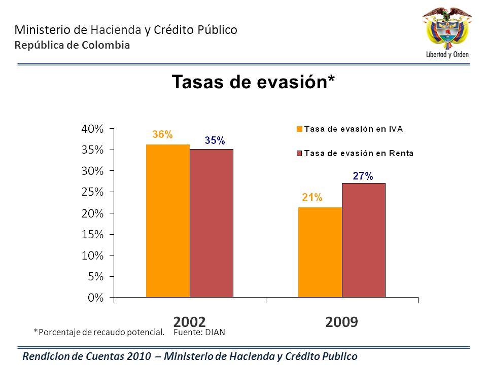 Tasas de evasión* *Porcentaje de recaudo potencial. Fuente: DIAN
