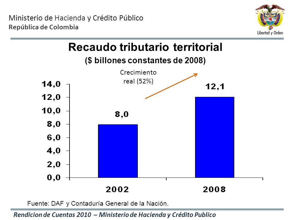 Recaudo tributario territorial ($ billones constantes de 2008)