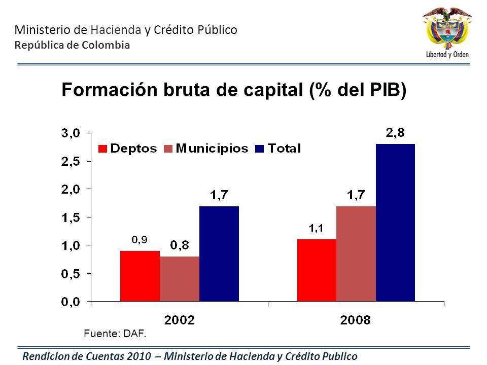 Formación bruta de capital (% del PIB)