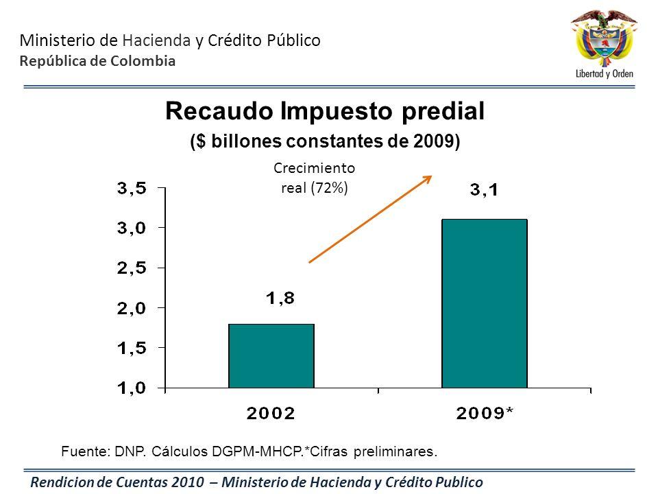 Recaudo Impuesto predial ($ billones constantes de 2009)