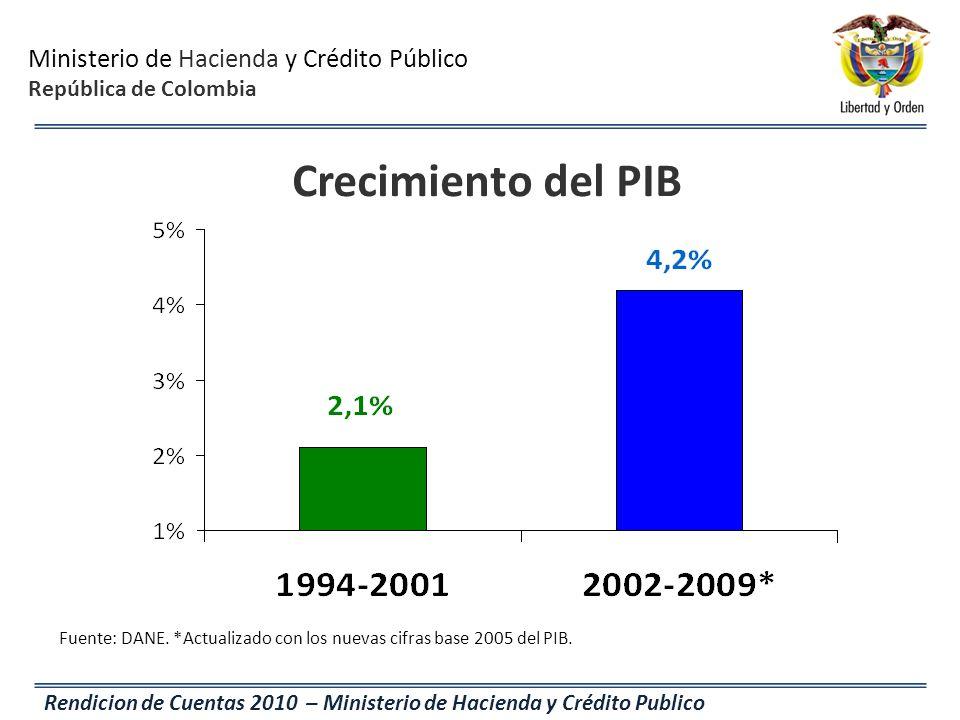 Crecimiento del PIB Fuente: DANE. *Actualizado con los nuevas cifras base 2005 del PIB.