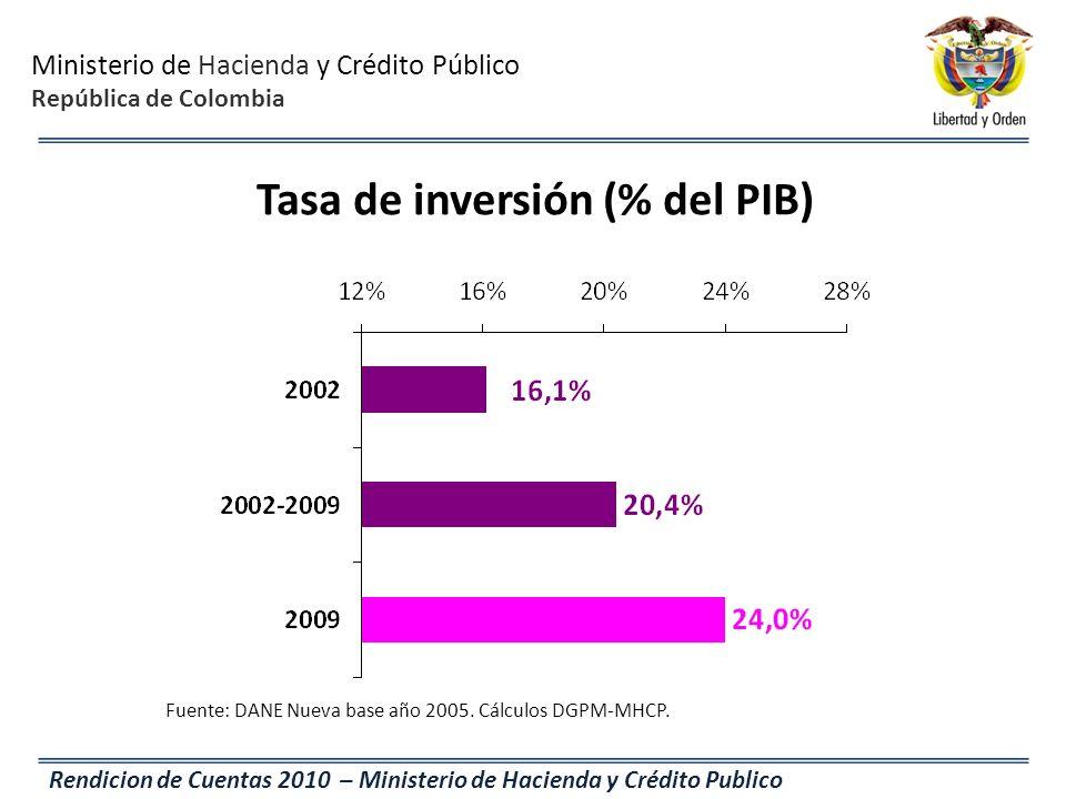 Tasa de inversión (% del PIB)