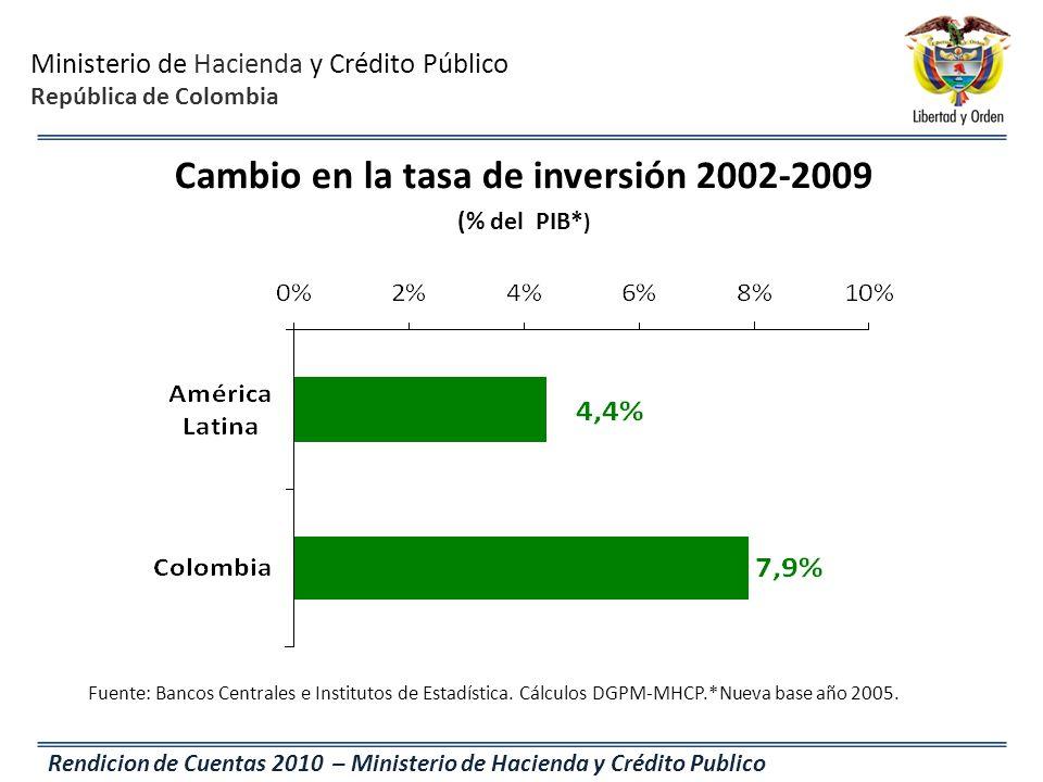 Cambio en la tasa de inversión 2002-2009