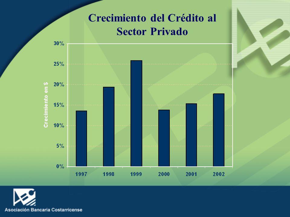 Crecimiento del Crédito al Sector Privado