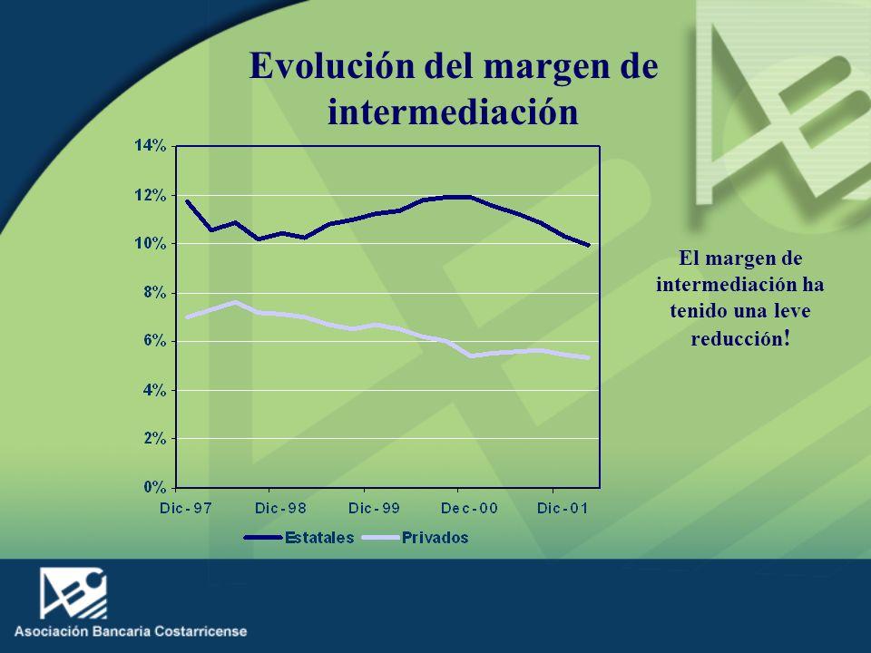 Evolución del margen de intermediación