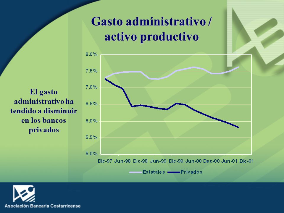 Gasto administrativo / activo productivo