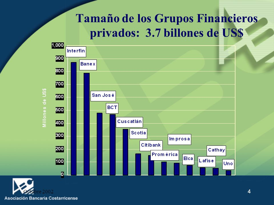 Tamaño de los Grupos Financieros privados: 3.7 billones de US$