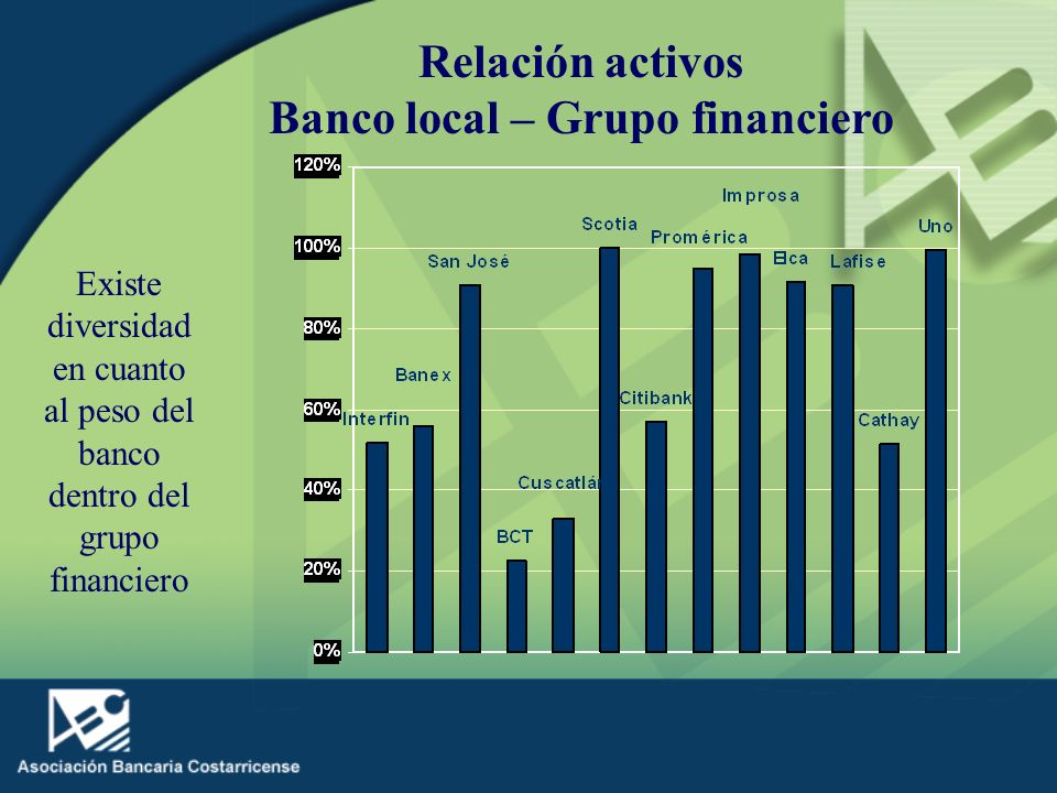 Banco local – Grupo financiero