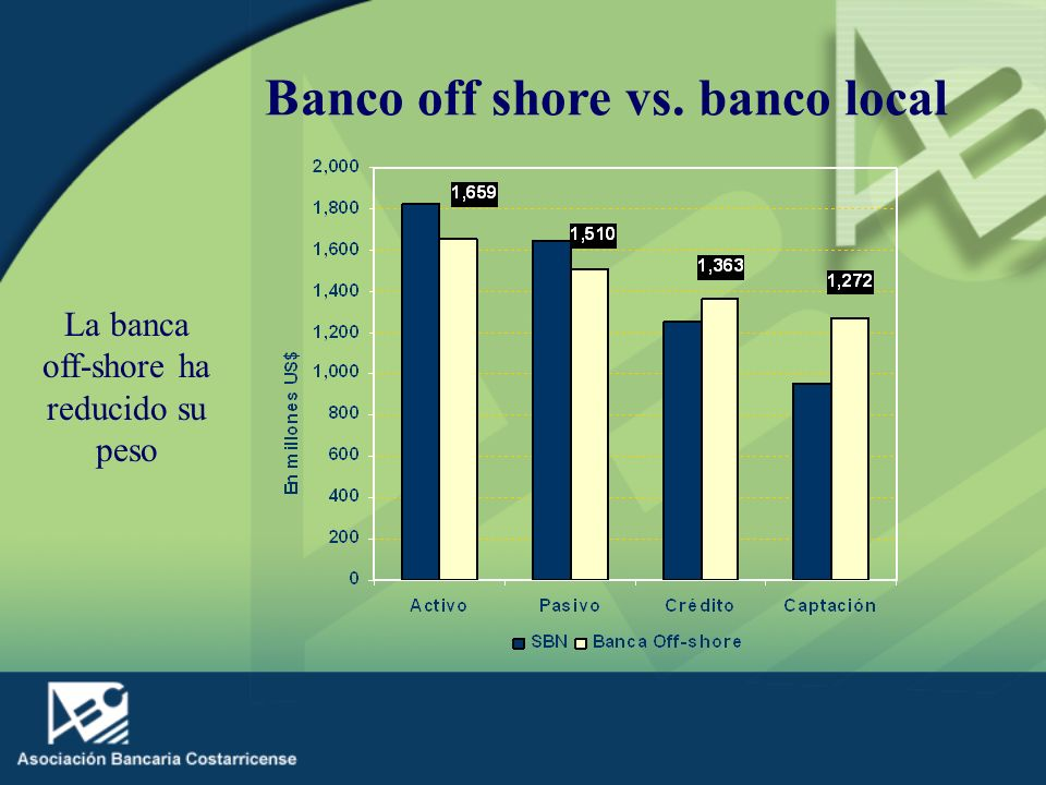Banco off shore vs. banco local