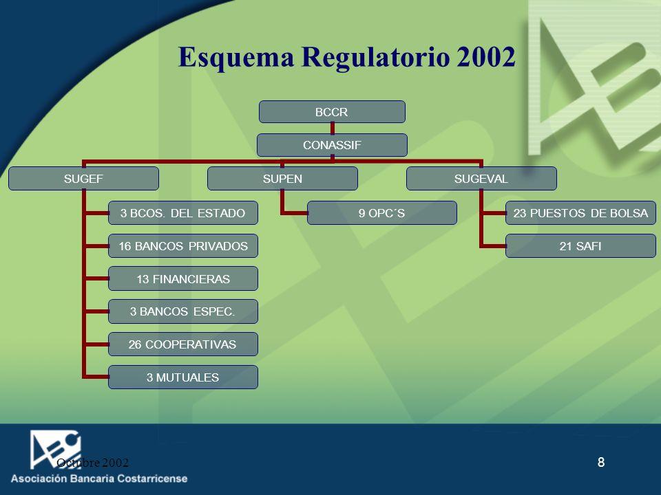 Esquema Regulatorio 2002 Octubre 2002