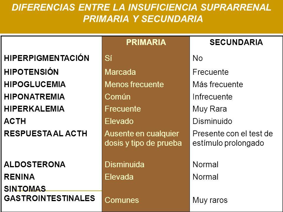 Insuficiencia suprarrenal aguda y cr nica ppt descargar for Diferencia entre yeso y escayola