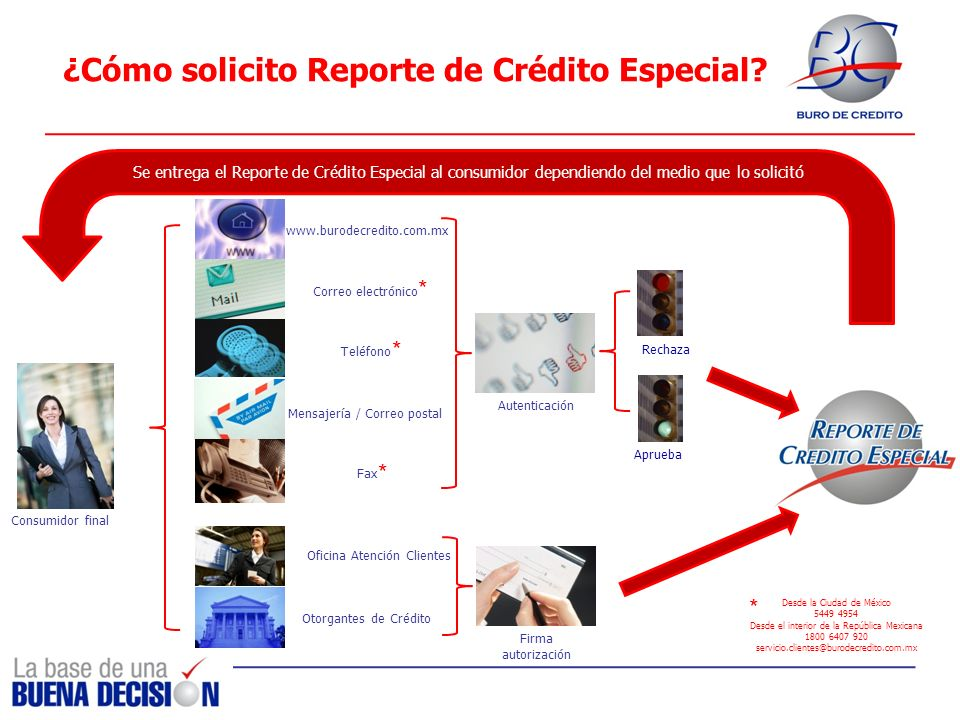 ¿Cómo solicito Reporte de Crédito Especial