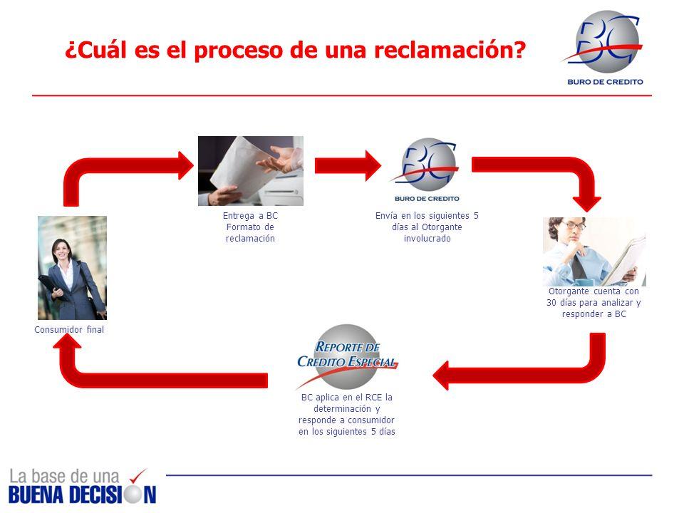 ¿Cuál es el proceso de una reclamación