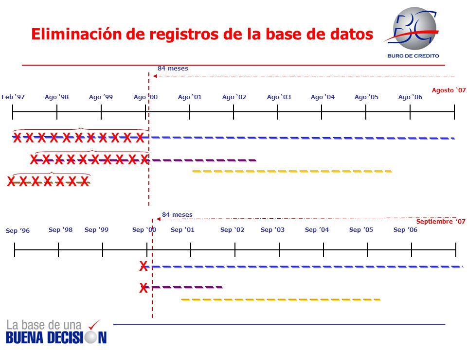 Eliminación de registros de la base de datos